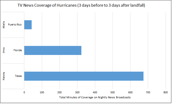 tv news time hurricanes